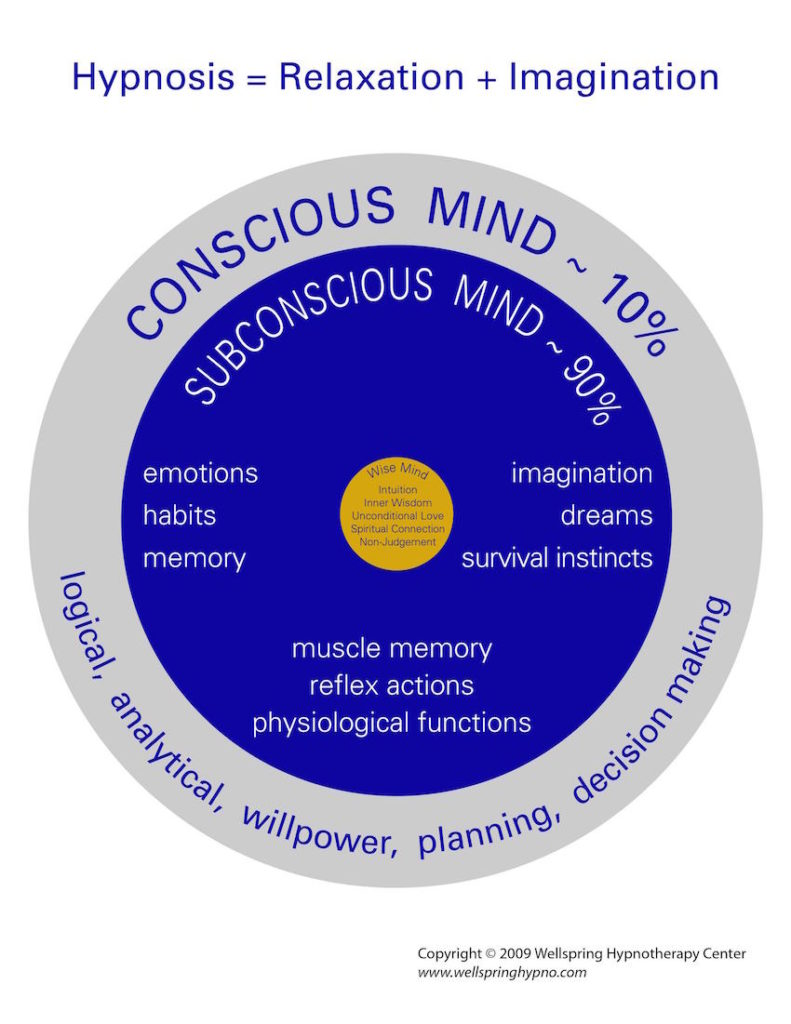 Diagram of Subconscious Mind