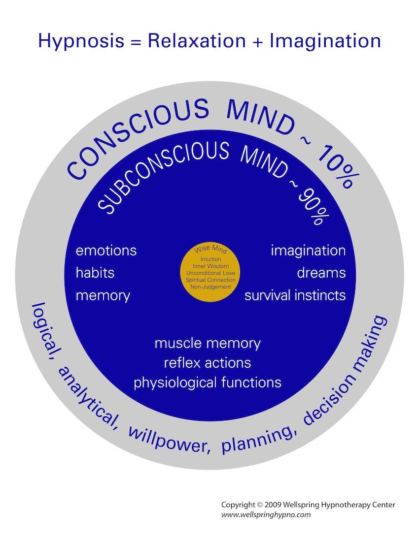 Diagram of Subconscious Mind